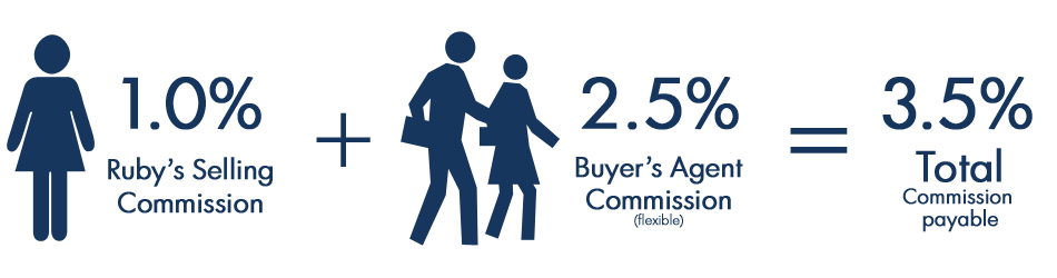 1% to Ruby + 2.5% to Buyer Agent = 3.5% total commission