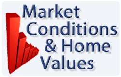 Market conditions & Home Values in Brampton, Mississauga & Milton